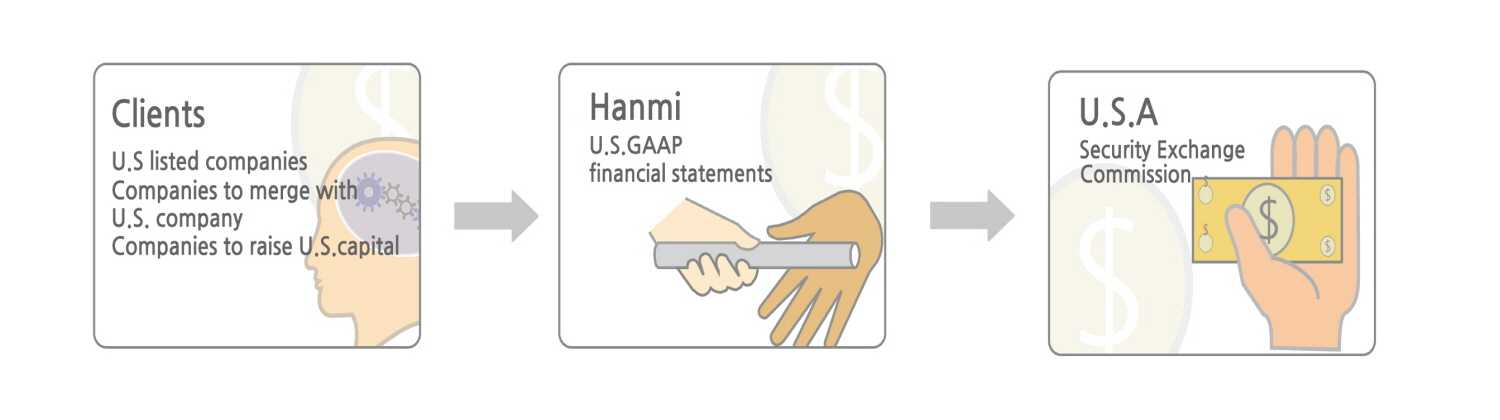 Hanmi Accounting Corporation :: Official Website